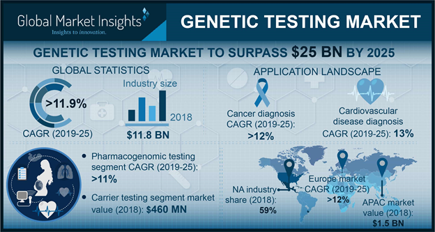 Germany Genetic Testing Market Size, By Application, 2018 & 2025 (USD Million)