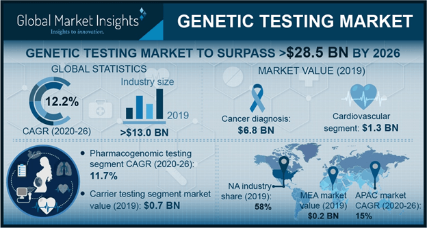 U.S. Genetic Testing Market, By Test Type, 2013 – 2024