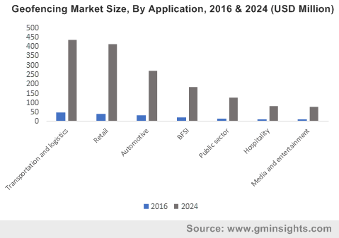 Geofencing Market Size, By Application, 2016 & 2024 (USD Million)