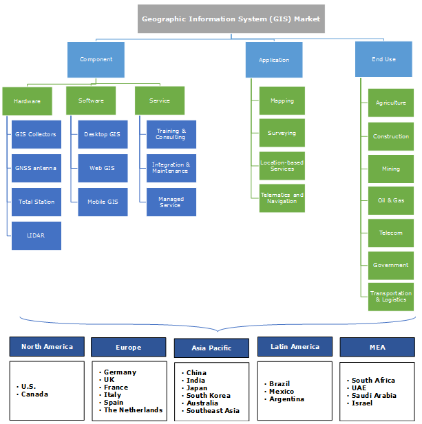 Geographic Information System (GIS) Market Segmentation