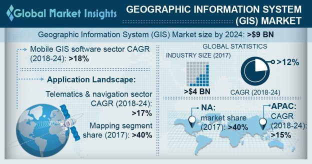 Europe GIS Market Share, By Application, 2017 & 2024 (USD Million)