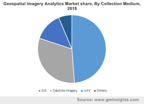 Geospatial Imagery Analytics Market By Collection Medium