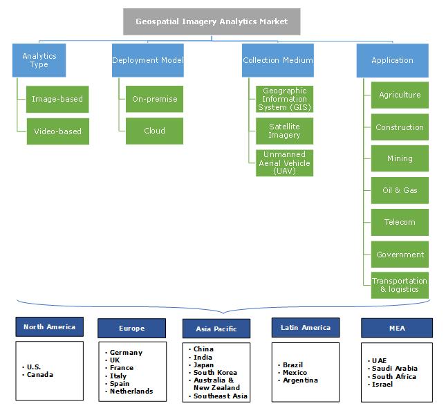 Geospatial Imagery Analytics Market Segmentation