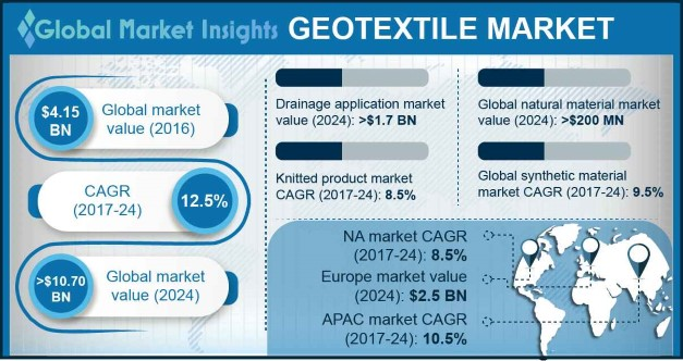 Geotextiles Market Share, By Application, 2017 & 2024, (million square meter)