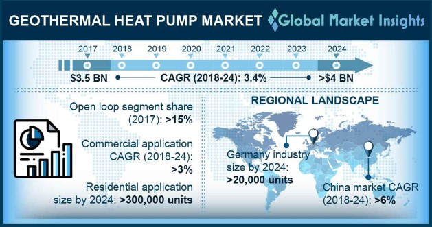 Geothermal Heat Pump Market