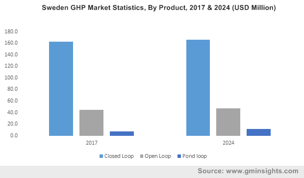 Sweden GHP Market Size, By Product, 2017 & 2024 (USD Million)