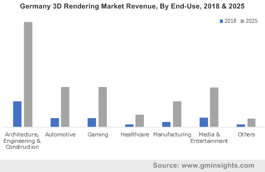 Germany 3D Rendering Market Revenue, By End-Use, 2018 & 2025