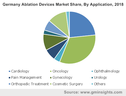 Germany Ablation Devices Market Share, By Application, 2018