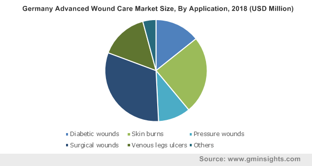 Germany Advanced Wound Care Market Size, By Application, 2018 (USD Million)