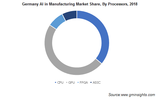 Germany AI in Manufacturing Market