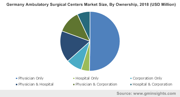 Germany Ambulatory Surgical Centers Market By Ownership