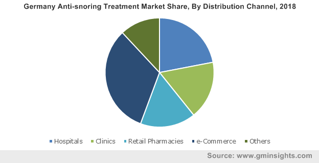 Germany Anti-snoring Treatment Market Share, By Distribution Channel, 2018
