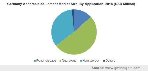 Germany Apheresis equipment Market Size, By Application, 2018 (USD Million)
