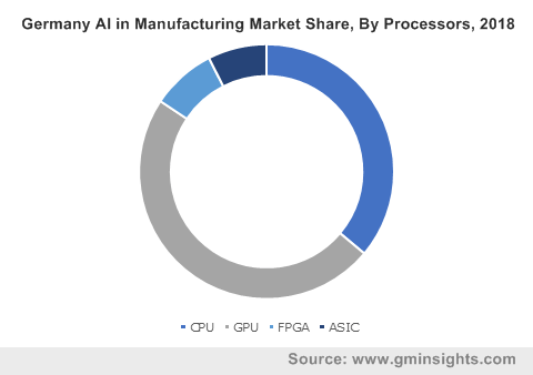 Germany AI in Manufacturing Market Share By Processors