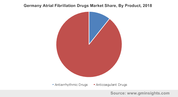 Germany Atrial Fibrillation Drugs Market By Product
