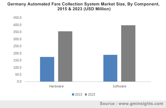 Germany Automated Fare Collection System Market By Component
