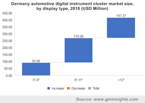 Germany automotive digital instrument cluster market by display type