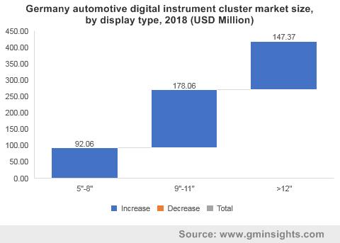 Germany automotive digital instrument cluster market size, by display type, 2018 (USD Million)