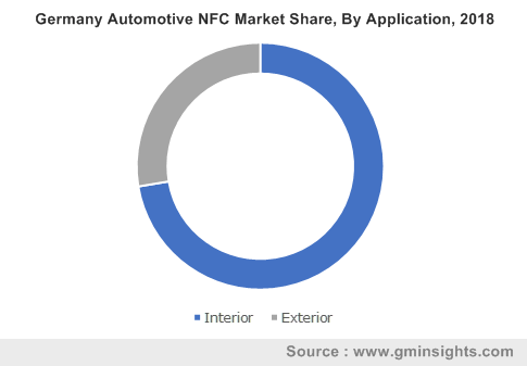Germany Automotive NFC Market Share, By Application, 2018