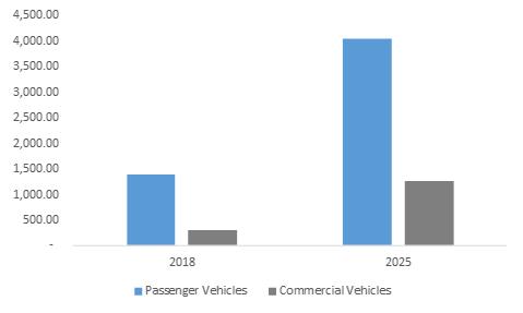 Germany Automotive Software Market Revenue, By Vehicle Type, 2018 & 2025 (USD Million)
