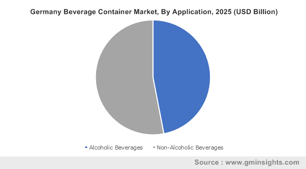 Germany Beverage Container Market By Application