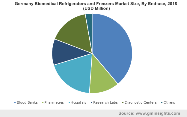 Germany Biomedical Refrigerators and Freezers Market Size, By End-use, 2018 (USD Million)