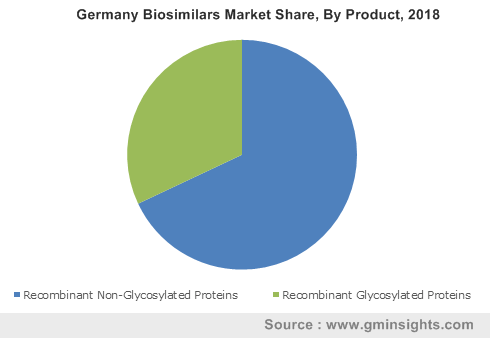 Germany Biosimilars Market By Product