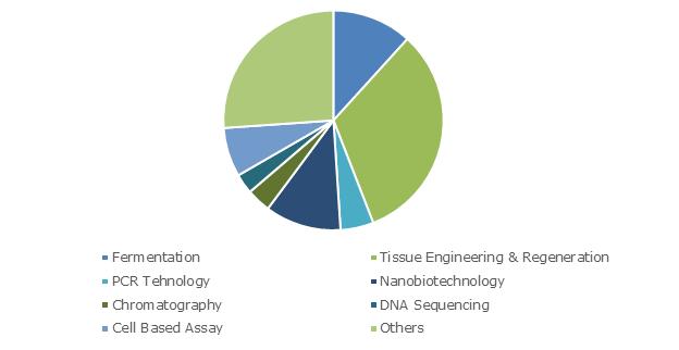 Germany Biotechnology Market Size, By Technology, 2017 (USD Billion)
