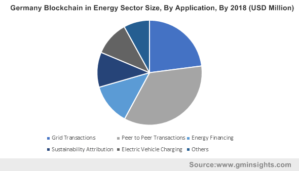 Germany Blockchain in Energy Sector Size, By Application, By 2018 (USD Million)