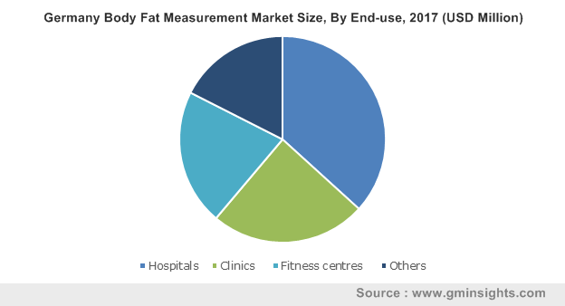 Germany Body Fat Measurement Market Size, By End-use, 2017 (USD Million)