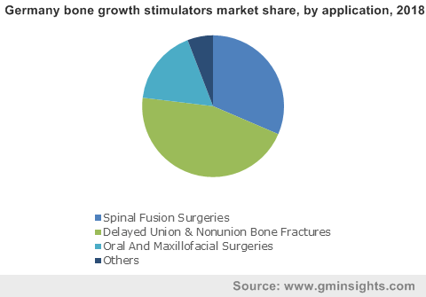 Germany bone growth stimulators market by application