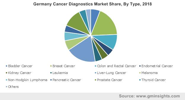 Germany Cancer Diagnostics Market By Type