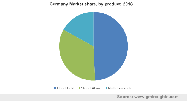 Germany Market by product