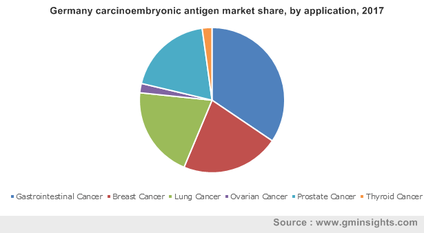 Germany carcinoembryonic antigen market share, by application, 2017