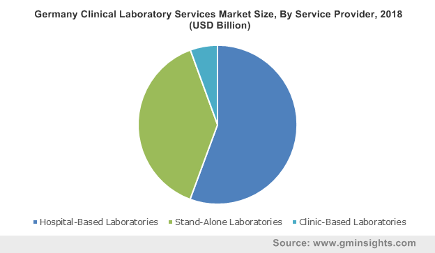 Germany Clinical Laboratory Services Market Size, By Service Provider, 2018 (USD Billion)