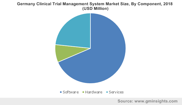 Germany Clinical Trial Management System Market Size, By Component, 2018 (USD Million)