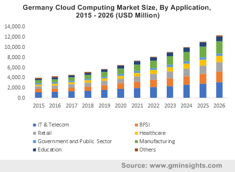 Germany Cloud Computing Market Size, By Application, 2015 - 2026 (USD Million)
