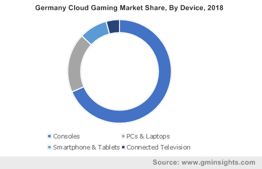 Germany Cloud Gaming Market Share, By Device, 2018