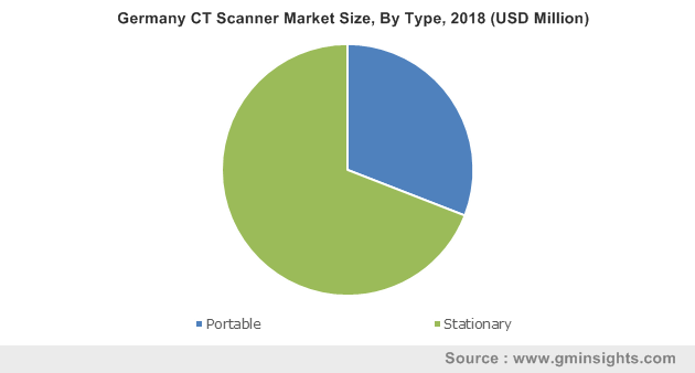 Germany CT Scanner Market Size, By Type, 2018 (USD Million)