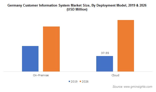 Germany Customer Information System Market