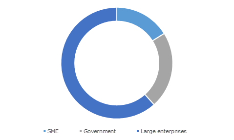 Germany Cybersecurity Market Share, By Organization, 2017