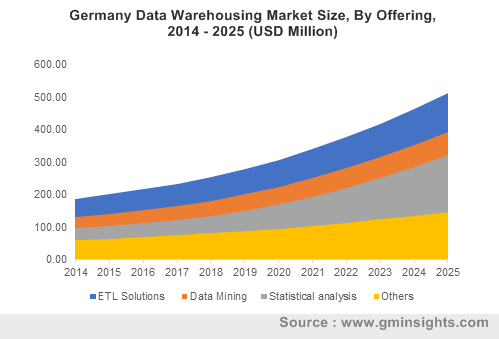 Germany Data Warehousing Market By Offering