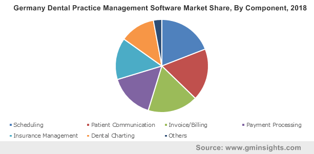 Germany Dental Practice Management Software Market By Component