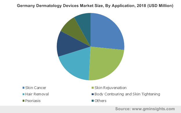 Germany Dermatology Devices Market