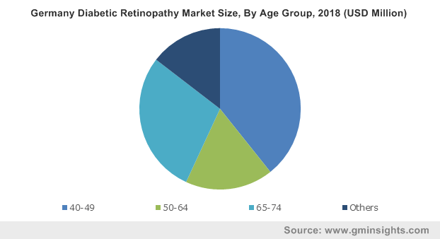 Germany Diabetic Retinopathy Market By Age Group