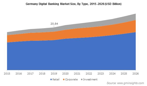 Germany Digital Banking Market
