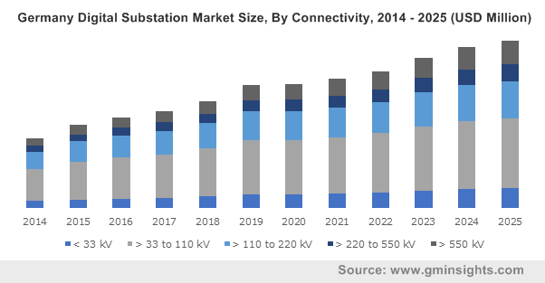 Digital Substation Market Outlook 2019-2025 | Global Share