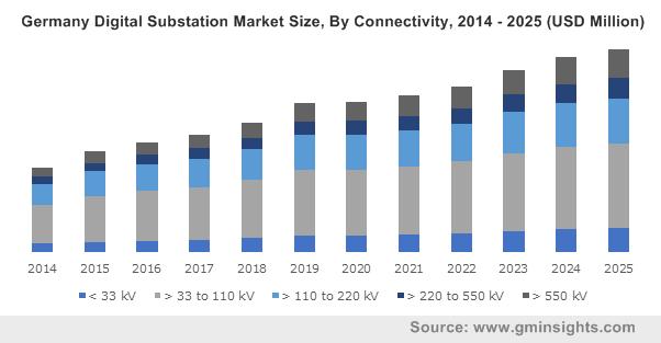 Germany Digital Substation Market Size, By Connectivity, 2014 - 2025 (USD Million)