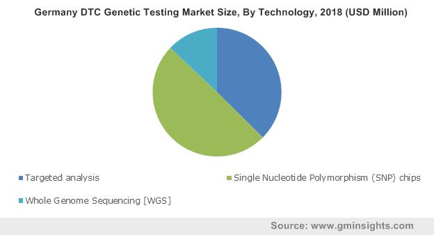 Germany DTC Genetic Testing Market Size, By Technology, 2018 (USD Million)