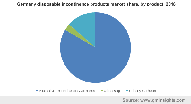 Germany disposable incontinence products market share, by product, 2018